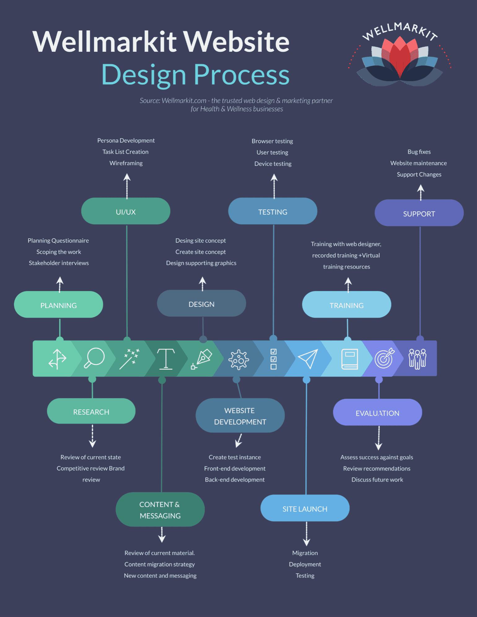 Wellmarkit web design timeline